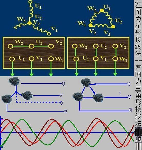 三相电 能产生幅值相等、频率相等、相位互差120电势的发电机称为三相发电机; 以三相发电机作为电源,称为三相电源; 以三相电源供电的电路,称为三相电路; U、V、W称为三相,相与相之间的电压是线电压,电压为380V; 相与中心线之间称为相电压,电压是220V。 1,三相电源与单相电源的区别:发电机发出的电源都是三相的,三相电源的每一相与其中性点都可以构成一个单相回路为用户提供电力能源。注意在这里交流回路中不能称做正极或负极,应该叫线端(民用电中称火线)和中性线(民用电中称零线)